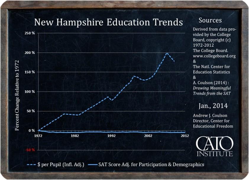 education-spending-nh