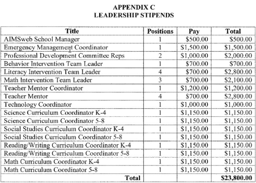 HCS LEADERSHIP POSITIONS